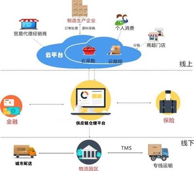 基本形成覆盖我国重点产业的智慧供应链体系,培育100家左右的全球供应